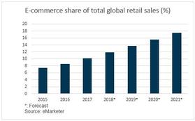 E-commerce share of total global retail sales (%)