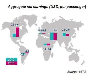 Aggregate net earnings airlines sector