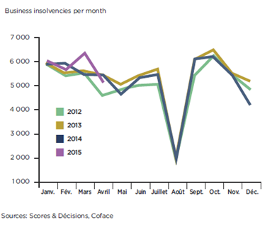 Business insolvencies in French April 2015