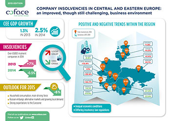 INFOGRAPHY: INSOLVENCIES IN CENTRAL AND EASTERN EUROPE: AN IMPROVED, THOUGH STILL CHALLENGING, BUSINESS ENVIRONMENT
